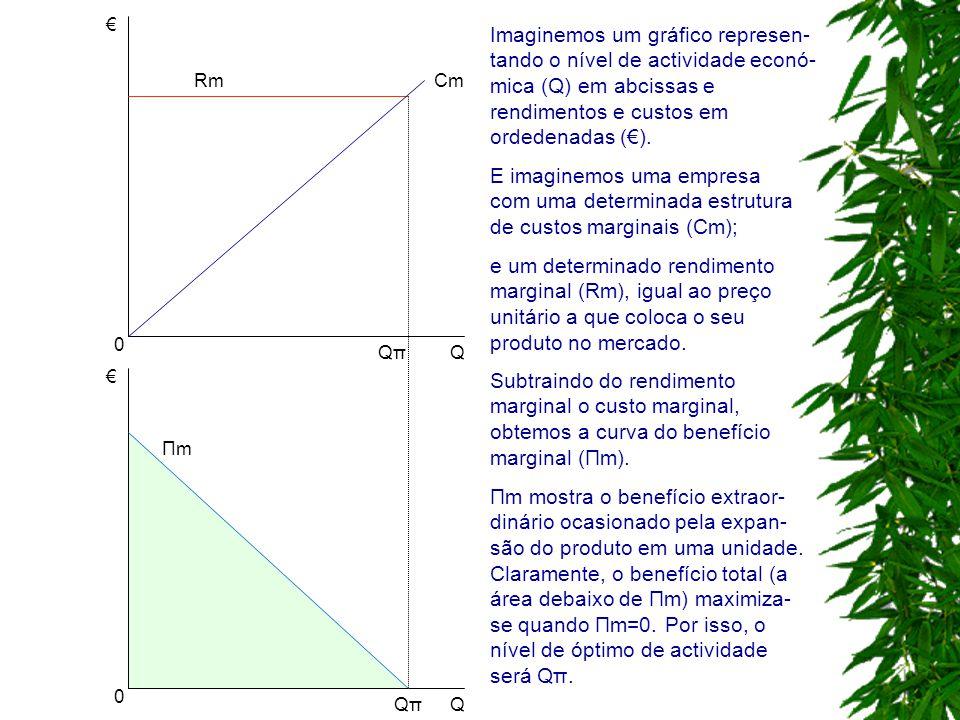 € € Q Q QπQπ CmRm ΠmΠm QπQπ 0 0 Imaginemos um gráfico represen- tando o nível de actividade econó- mica (Q) em abcissas e rendimentos e custos em orde