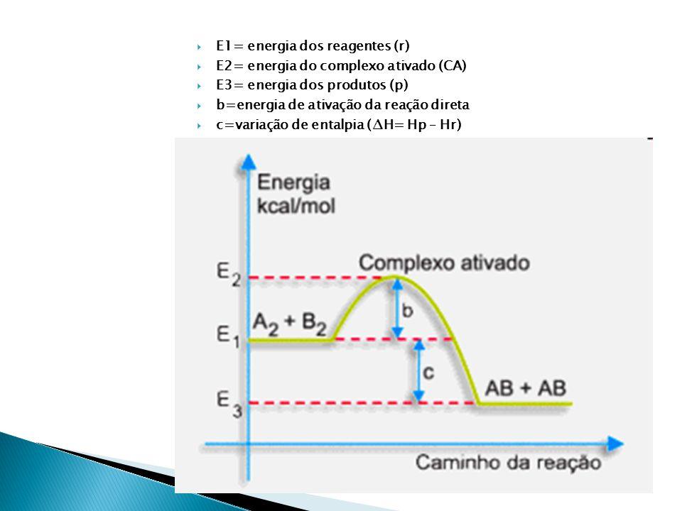  E1= energia dos reagentes (r)  E2= energia do complexo ativado (CA)  E3= energia dos produtos (p)  b=energia de ativação da reação direta  c=variação de entalpia (∆H= Hp – Hr)