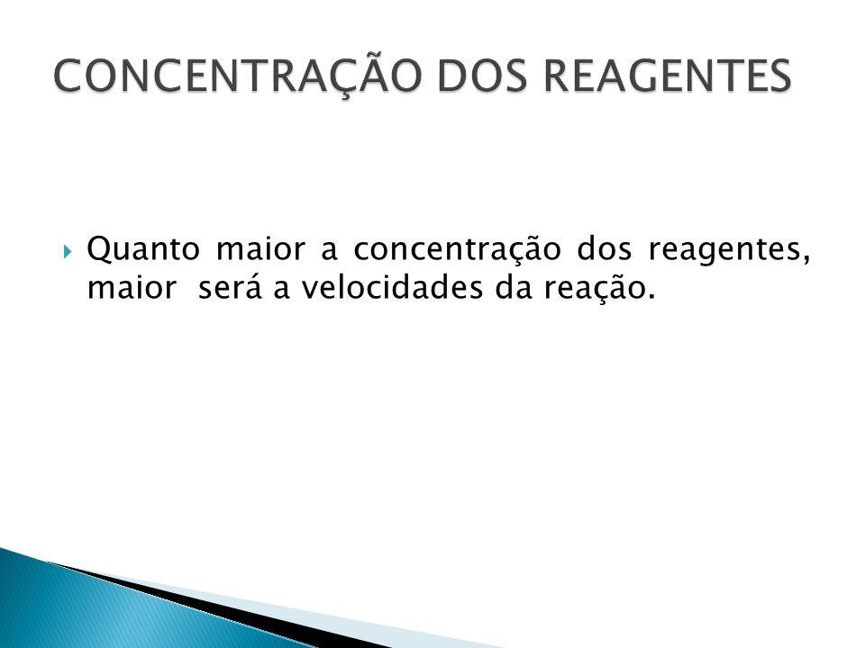  Quanto maior a concentração dos reagentes, maior será a velocidades da reação.