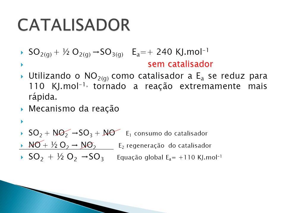  SO 2(g) + ½ O 2(g) →SO 3(g) E a =+ 240 KJ.mol -1 sem catalisador  sem catalisador  Utilizando o NO 2(g) como catalisador a E a se reduz para 110 KJ.mol -1, tornado a reação extremamente mais rápida.
