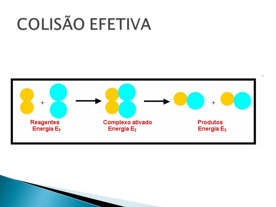 ↑↑ ↑↑  ↑ TEMPERATURA ↑ ENERGIA CINÉTICA ↑ COLISÃO ↑ VELOCIDADE  Regra de Van't Hoff: um aumento em 10ºC provoca uma duplicação na velocidade da reação.