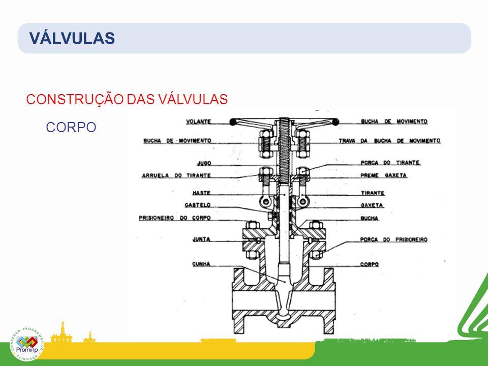 VÁLVULAS CONSTRUÇÃO DAS VÁLVULAS CORPO