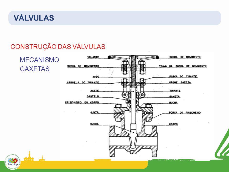 VÁLVULAS CONSTRUÇÃO DAS VÁLVULAS MECANISMO INTERNO E GAXETAS