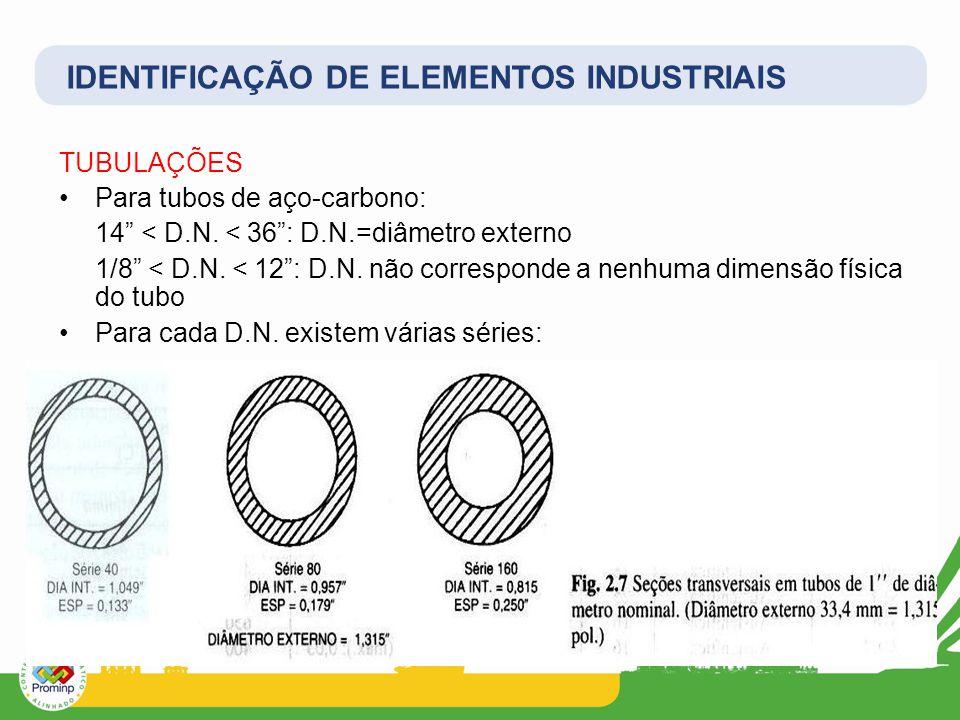 TUBULAÇÕES Para tubos de aço-carbono: 14 < D.N.< 36 : D.N.=diâmetro externo 1/8 < D.N.