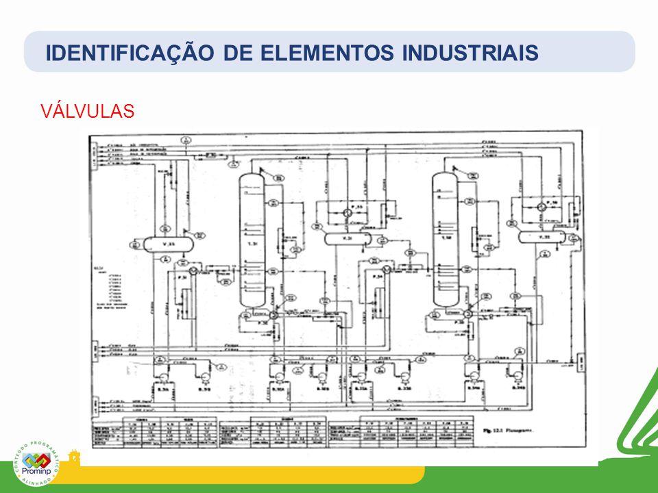 VÁLVULAS IDENTIFICAÇÃO DE ELEMENTOS INDUSTRIAIS