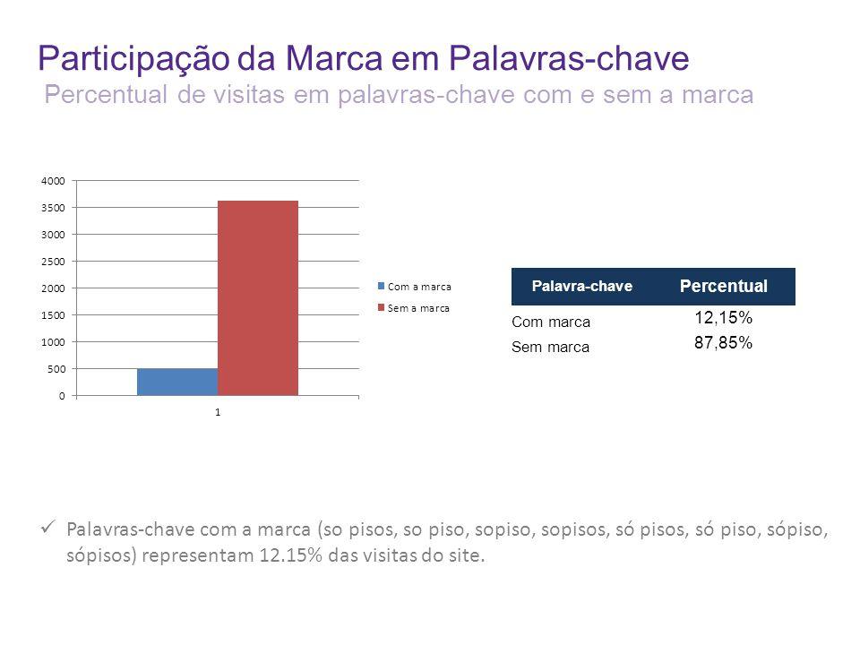 Participação da Marca em Palavras-chave Percentual de visitas em palavras-chave com e sem a marca Palavras-chave com a marca (so pisos, so piso, sopis