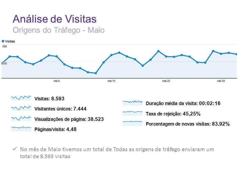 Análise de Visitas Origens do Tráfego - Maio No mês de Maio tivemos um total de Todas as origens de tráfego enviaram um total de 8.593 visitas