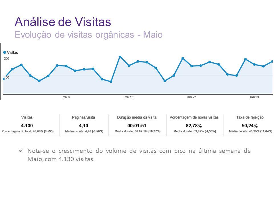 Análise de Visitas Evolução de visitas orgânicas - Maio Nota-se o crescimento do volume de visitas com pico na última semana de Maio, com 4.130 visitas.