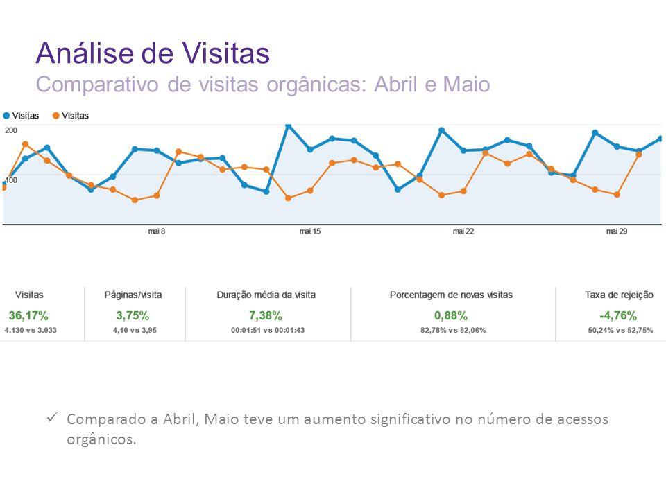 Análise de Visitas Comparativo de visitas orgânicas: Abril e Maio Comparado a Abril, Maio teve um aumento significativo no número de acessos orgânicos.