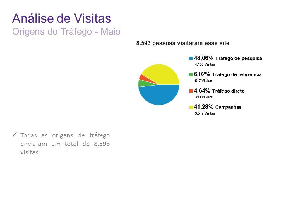 Análise de Visitas Origens do Tráfego - Maio Todas as origens de tráfego enviaram um total de 8.593 visitas