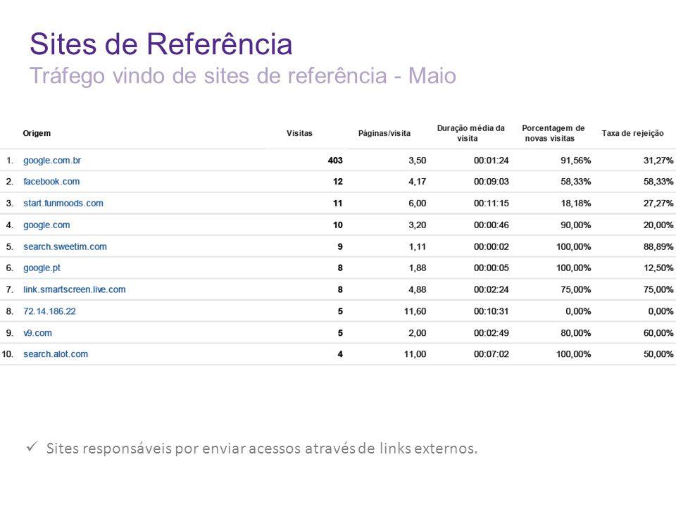 Sites de Referência Tráfego vindo de sites de referência - Maio Sites responsáveis por enviar acessos através de links externos.