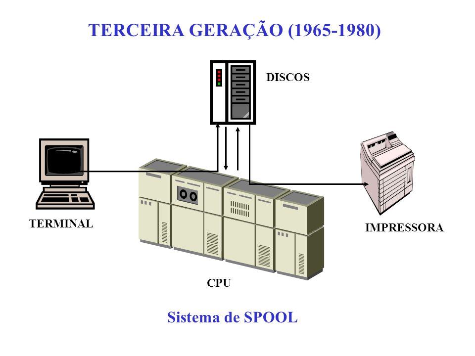 TERCEIRA GERAÇÃO (1965-1980) CPU DISCOS IMPRESSORA TERMINAL Sistema de SPOOL