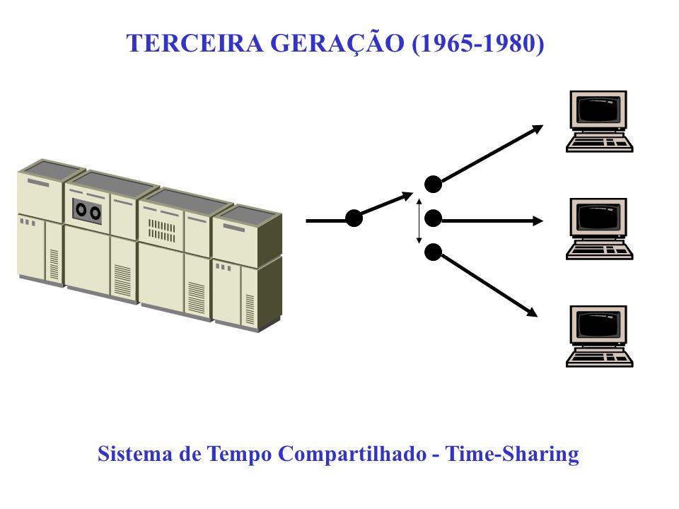 TERCEIRA GERAÇÃO (1965-1980) Sistema de Tempo Compartilhado - Time-Sharing