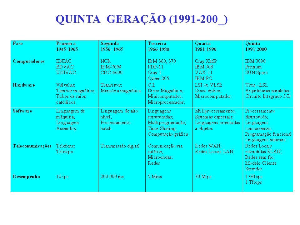 QUINTA GERAÇÃO (1991-200_)