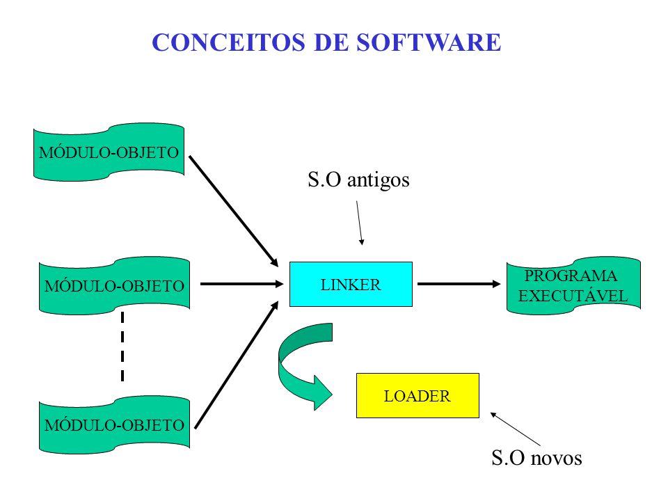 LINKER PROGRAMA EXECUTÁVEL CONCEITOS DE SOFTWARE LOADER S.O antigos S.O novos