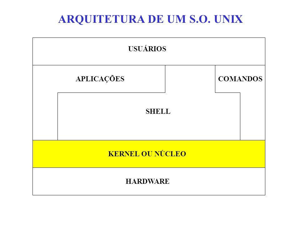 ARQUITETURA DE UM S.O. UNIX USUÁRIOS APLICAÇÕES SHELL COMANDOS KERNEL OU NÚCLEO HARDWARE