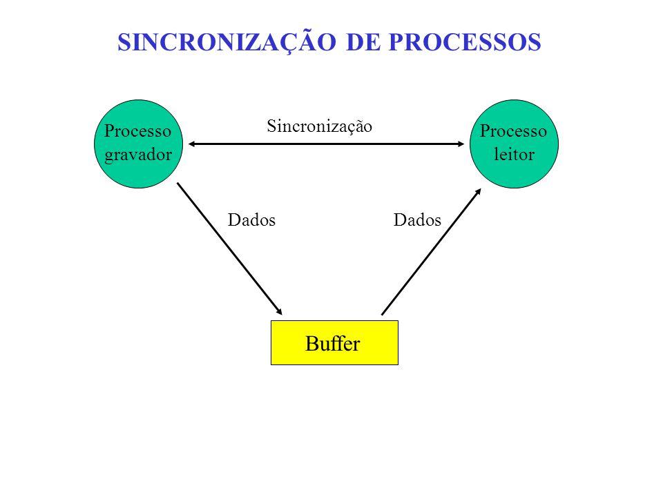 SINCRONIZAÇÃO DE PROCESSOS Processo gravador Processo leitor Sincronização Buffer Dados