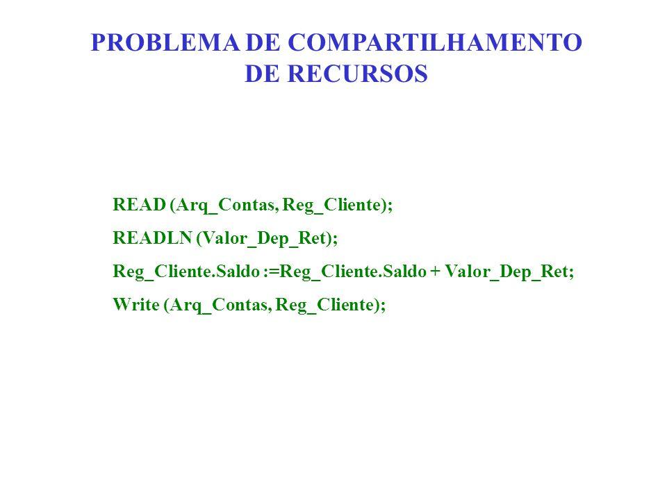 PROBLEMA DE COMPARTILHAMENTO DE RECURSOS READ (Arq_Contas, Reg_Cliente); READLN (Valor_Dep_Ret); Reg_Cliente.Saldo :=Reg_Cliente.Saldo + Valor_Dep_Ret; Write (Arq_Contas, Reg_Cliente);