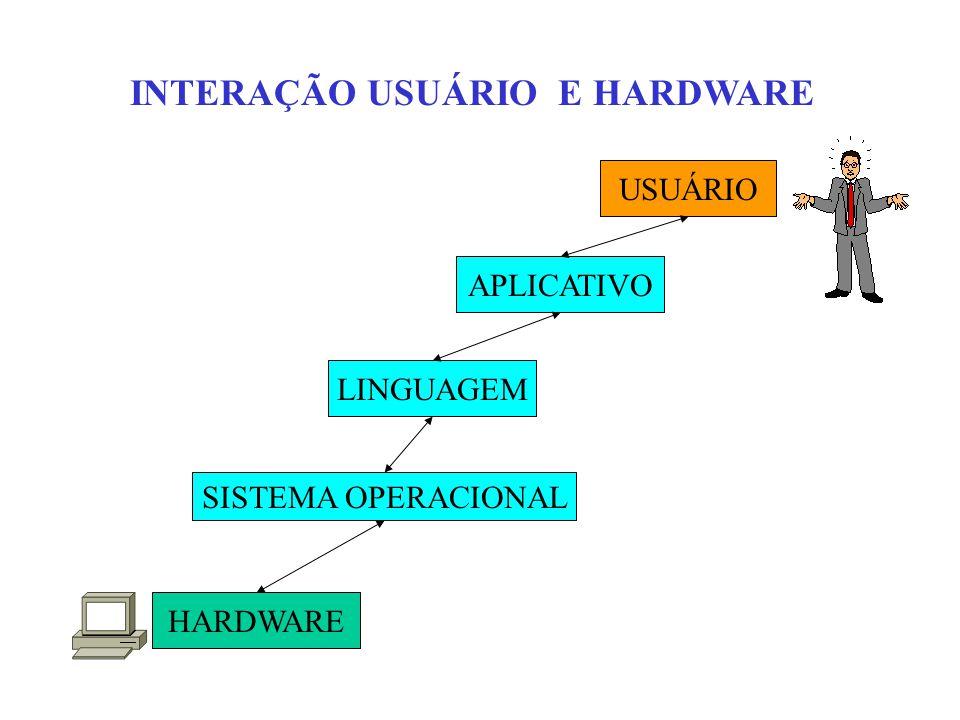 INTERAÇÃO USUÁRIO E HARDWARE USUÁRIO APLICATIVO LINGUAGEM SISTEMA OPERACIONAL HARDWARE