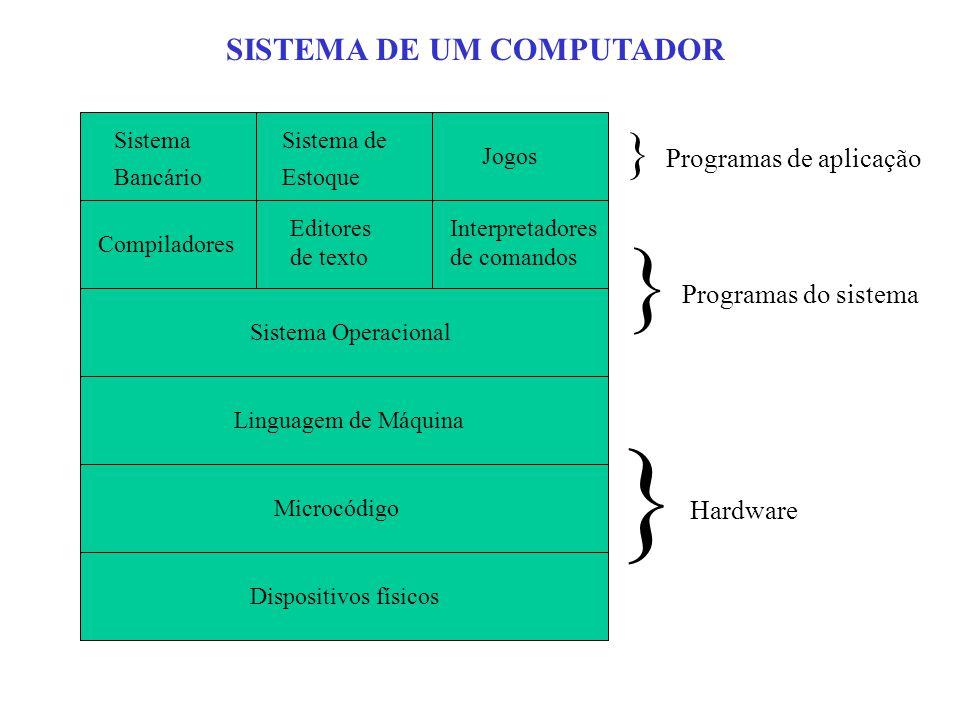 Sistema Bancário Sistema de Estoque Jogos Compiladores Editores de texto Interpretadores de comandos Sistema Operacional Linguagem de Máquina Microcódigo Dispositivos físicos } } } Programas de aplicação Programas do sistema Hardware SISTEMA DE UM COMPUTADOR