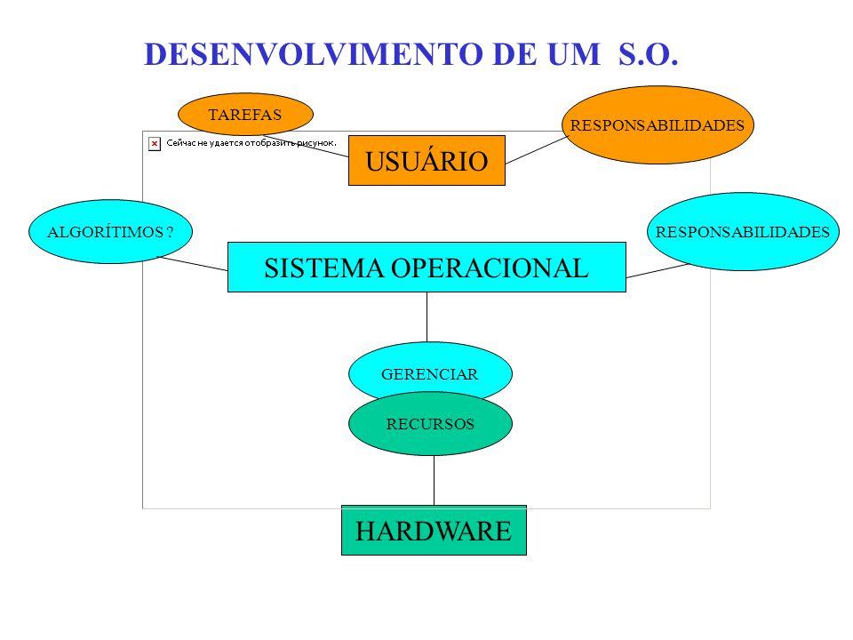USUÁRIO SISTEMA OPERACIONAL HARDWARE DESENVOLVIMENTO DE UM S.O.