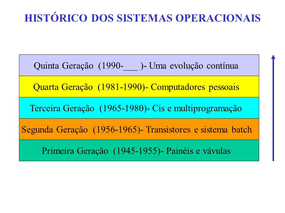 HISTÓRICO DOS SISTEMAS OPERACIONAIS Primeira Geração (1945-1955)- Painéis e vávulas Segunda Geração (1956-1965)- Transistores e sistema batch Terceira Geração (1965-1980)- Cis e multiprogramação Quarta Geração (1981-1990)- Computadores pessoais Quinta Geração (1990-___ )- Uma evolução contínua