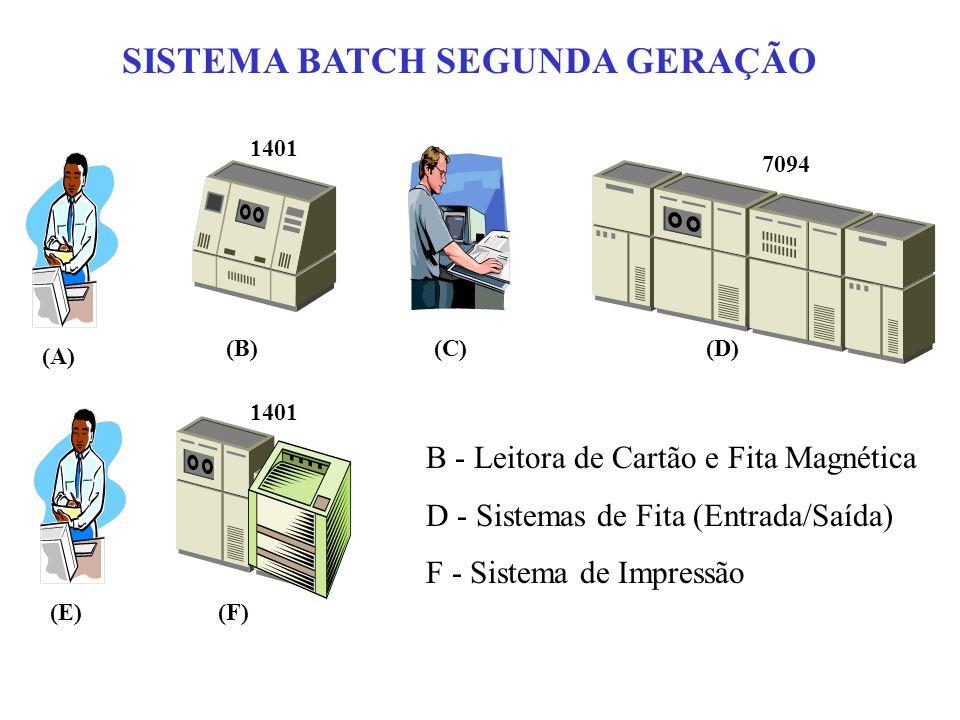 SISTEMA BATCH SEGUNDA GERAÇÃO (A) (B)(C)(D) (E)(F) 1401 7094 1401 B - Leitora de Cartão e Fita Magnética D - Sistemas de Fita (Entrada/Saída) F - Sist