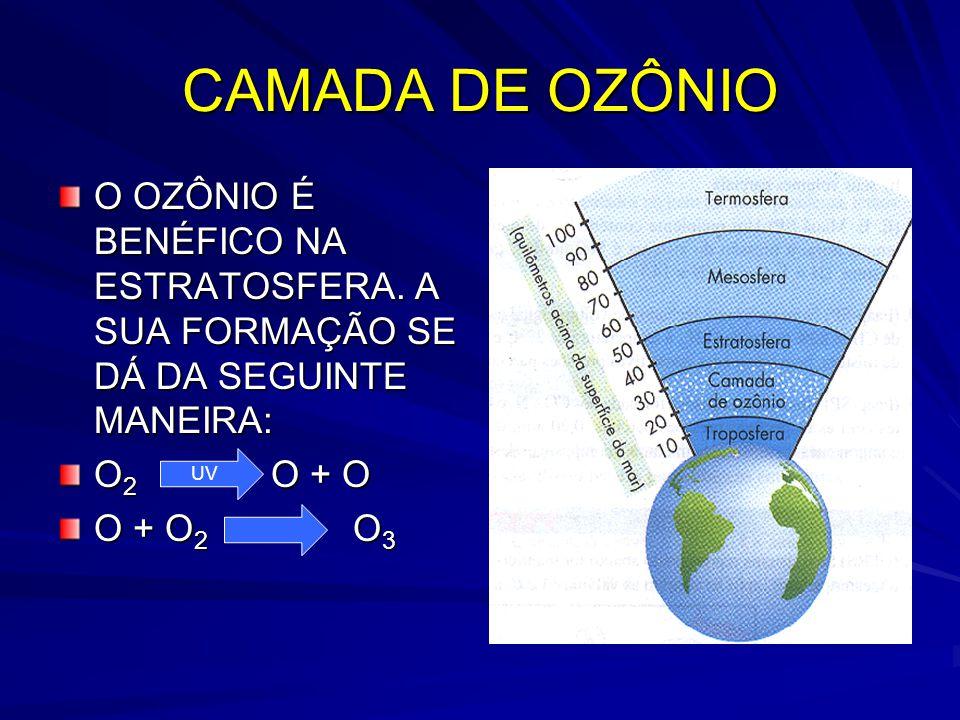 CAMADA DE OZÔNIO O OZÔNIO É BENÉFICO NA ESTRATOSFERA. A SUA FORMAÇÃO SE DÁ DA SEGUINTE MANEIRA: O 2 O + O O + O 2 O 3 UV