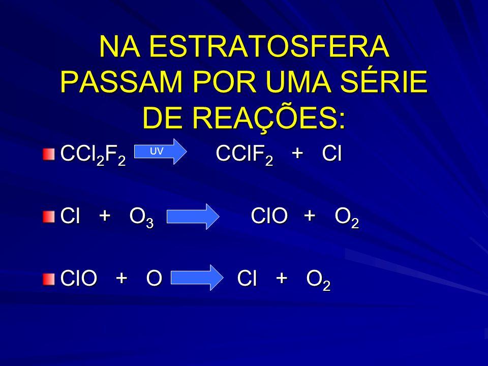NA ESTRATOSFERA PASSAM POR UMA SÉRIE DE REAÇÕES: CCl 2 F 2 CClF 2 + Cl Cl + O 3 ClO + O 2 ClO + OCl + O 2 UV