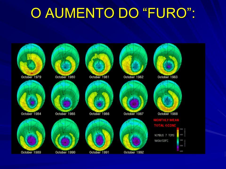 O AUMENTO DO FURO :