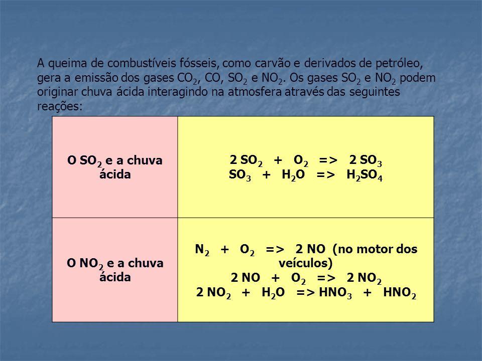 A queima de combustíveis fósseis, como carvão e derivados de petróleo, gera a emissão dos gases CO 2, CO, SO 2 e NO 2.