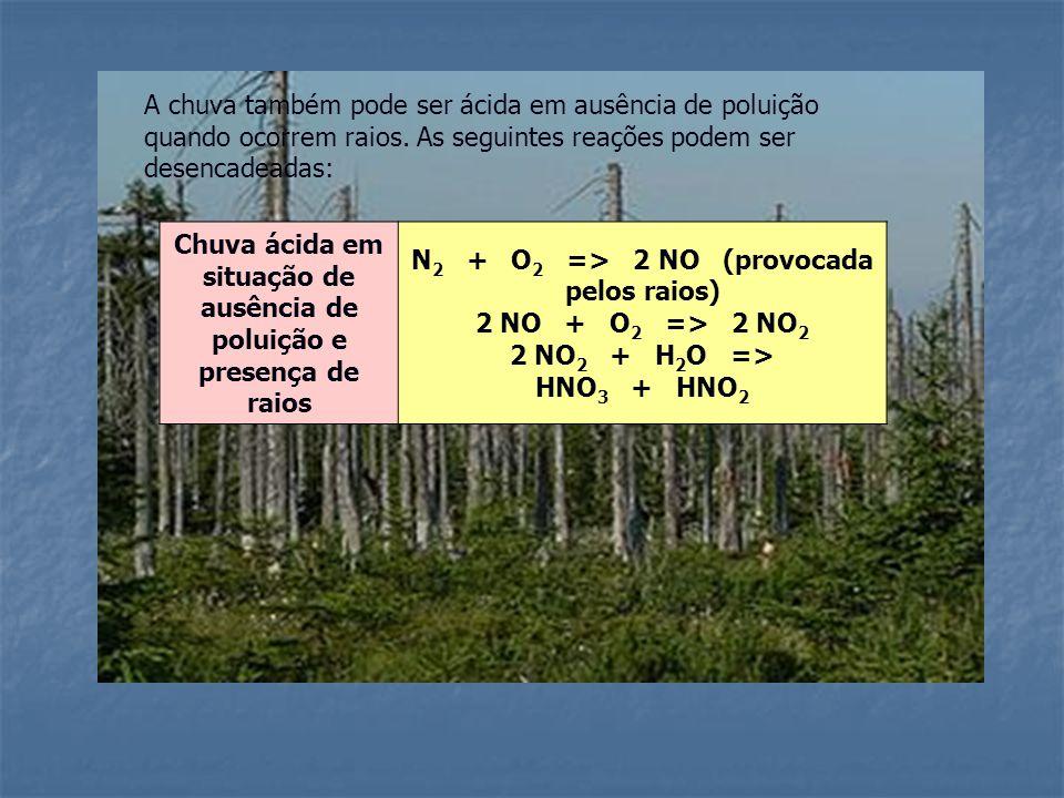 A chuva também pode ser ácida em ausência de poluição quando ocorrem raios. As seguintes reações podem ser desencadeadas: Chuva ácida em situação de a
