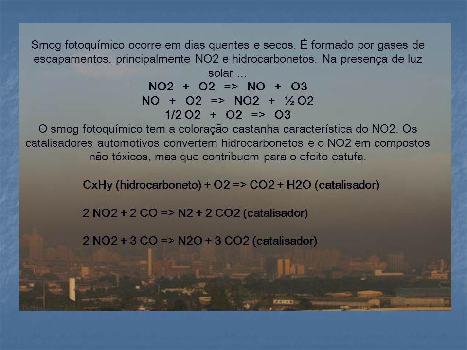 Smog fotoquímico ocorre em dias quentes e secos. É formado por gases de escapamentos, principalmente NO2 e hidrocarbonetos. Na presença de luz solar..