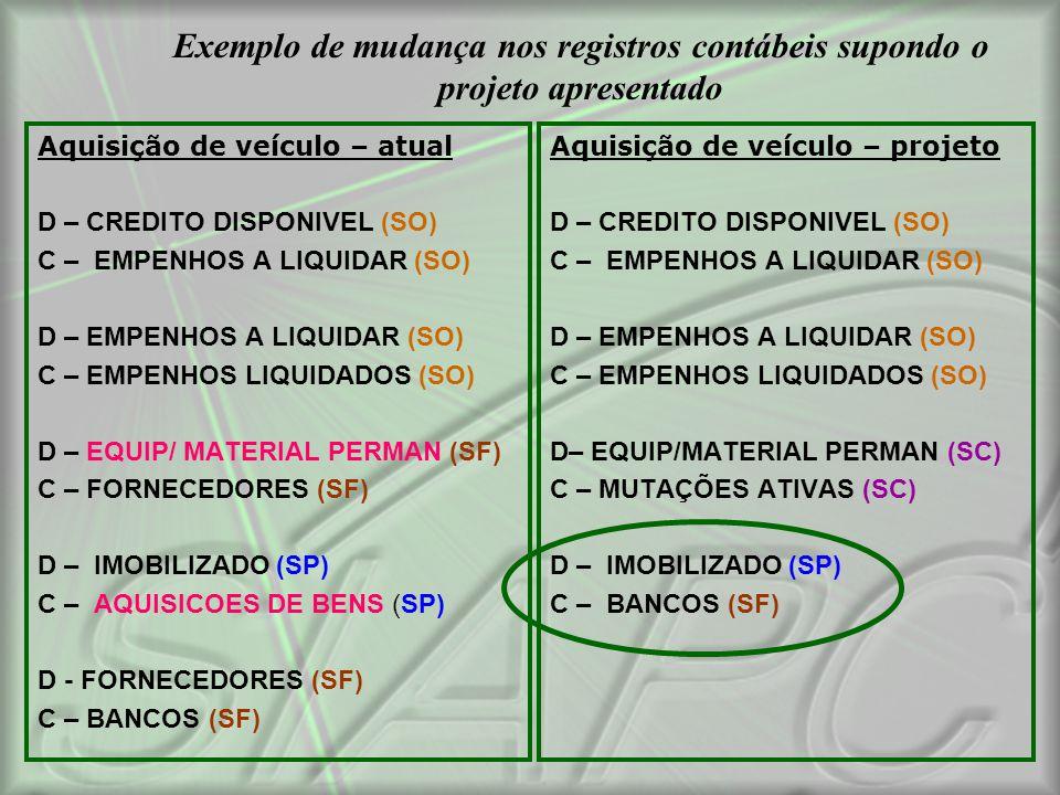 Exemplo de mudança nos registros contábeis supondo o projeto apresentado Aquisição de veículo – atual D – CREDITO DISPONIVEL (SO) C – EMPENHOS A LIQUI