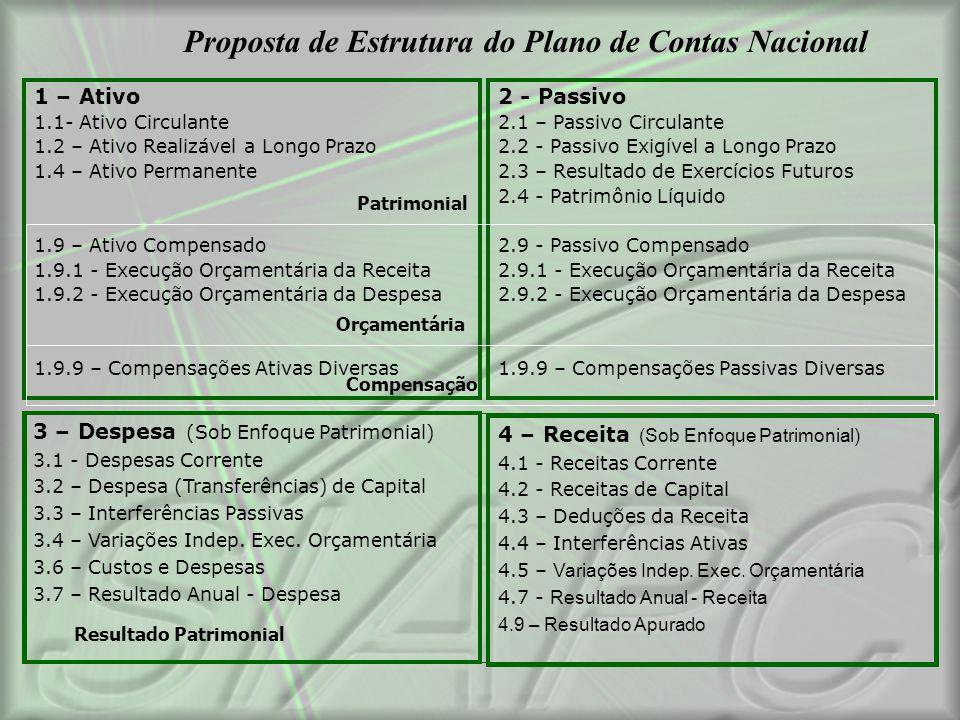 Proposta de Estrutura do Plano de Contas Nacional 1 – Ativo 1.1- Ativo Circulante 1.2 – Ativo Realizável a Longo Prazo 1.4 – Ativo Permanente 1.9 – At