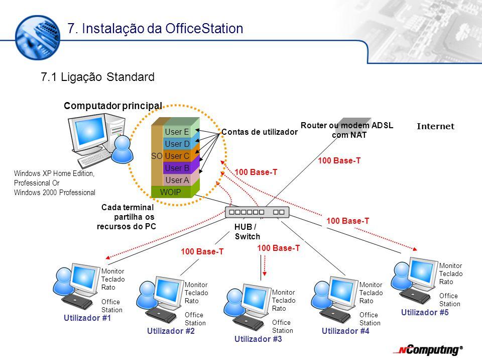 WOIP SO 100 Base-T User A Router ou modem ADSL com NAT 100 Base-T Cada terminal partilha os recursos do PC 100 Base-T User B User C User D User E Windows XP Home Edition, Professional Or Windows 2000 Professional Contas de utilizador Computador principal 7.