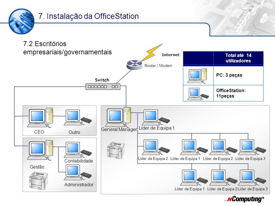 CEO Outro Gestão Contabilidade Administrador OfficeStation: 11peças PC: 3 peças Total até 14 utilizadores 7.2 Escritórios empresariais/governamentais Switch Líder de Equipa 1 General Manager Líder de Equipa 2Líder de Equipa 1 Router / Modem Internet Líder de Equipa 2 Líder de Equipa 3 Líder de Equipa 1 Líder de Equipa 2 Líder de Equipa 3 7.