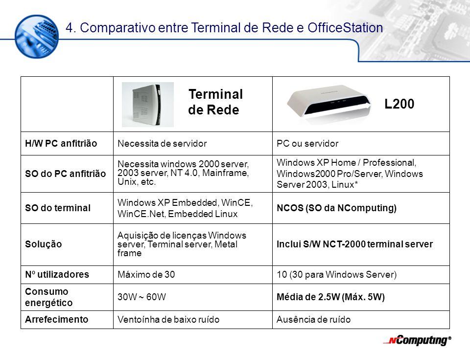 Ausência de ruídoVentoínha de baixo ruídoArrefecimento Média de 2.5W (Máx. 5W)30W ~ 60W Consumo energético 10 (30 para Windows Server)Máximo de 30Nº u