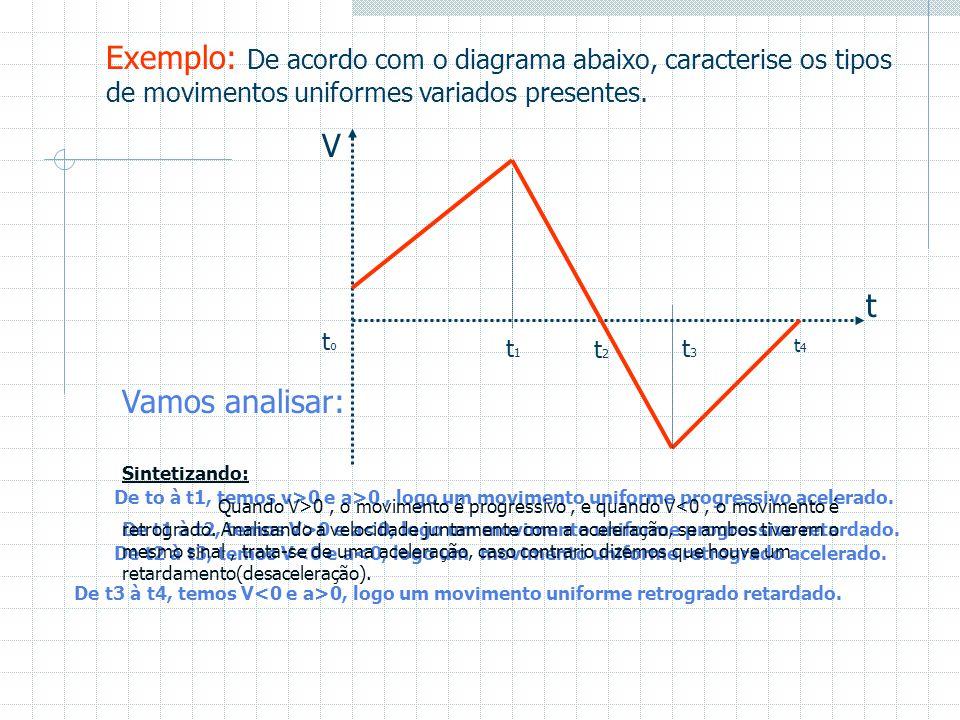 Função horária da velocidade: a = V – Vo  T V – Vo = a.  T V = Vo + a.  T Uma função do 1° grau como f(x)= aX + b, onde Vo (velocidade inicial) é o