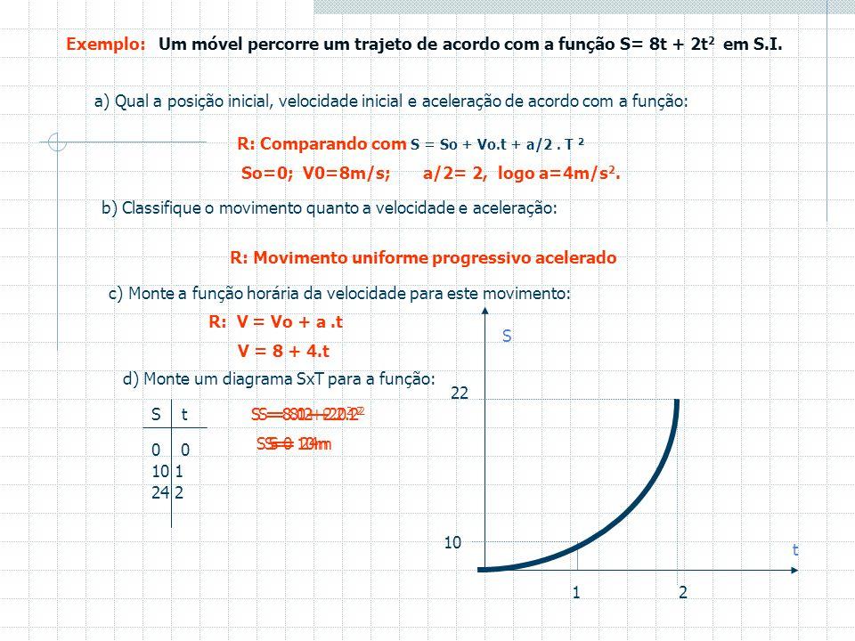 Função horária da posição para o M.U.V V T - Quando calculamos a área de um polígono, de certa forma acabamos sempre multiplicando a base da figura pe