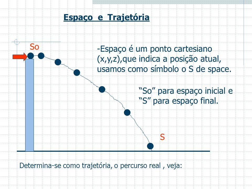 Espaço e Trajetória S So -Espaço é um ponto cartesiano (x,y,z),que indica a posição atual, usamos como símbolo o S de space.