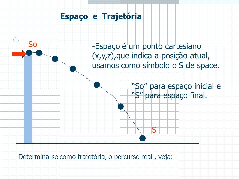 Exemplo: De acordo com o diagrama abaixo, caracterise os tipos de movimentos uniformes variados presentes.