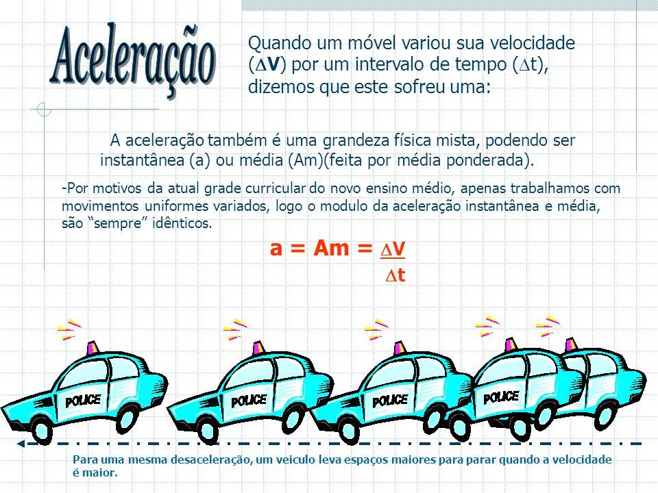  Quando um móvel variou sua velocidade (  V) por um intervalo de tempo (  t), dizemos que este sofreu uma: A aceleração também é uma grandeza física mista, podendo ser instantânea (a) ou média (Am)(feita por média ponderada).
