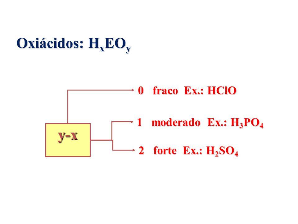 Oxiácidos: H x EO y 0 fraco Ex.: HClO 1 moderado Ex.: H 3 PO 4 2 forte Ex.: H 2 SO 4 y-x