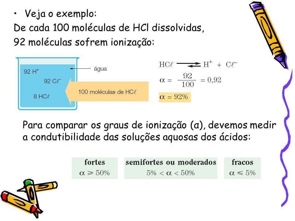 Veja o exemplo: De cada 100 moléculas de HCl dissolvidas, 92 moléculas sofrem ionização: Para comparar os graus de ionização (α), devemos medir a condutibilidade das soluções aquosas dos ácidos: