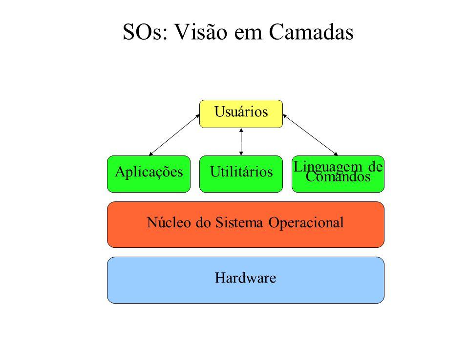 SOs: Visão em Camadas Hardware Núcleo do Sistema Operacional AplicaçõesUtilitários Linguagem de Comandos Usuários