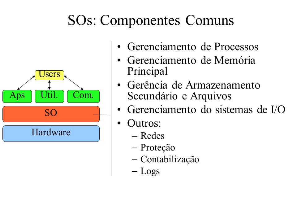 SOs: Componentes Comuns Gerenciamento de Processos Gerenciamento de Memória Principal Gerência de Armazenamento Secundário e Arquivos Gerenciamento do sistemas de I/O Outros: – Redes – Proteção – Contabilização – Logs Hardware SO ApsUtil.Com.