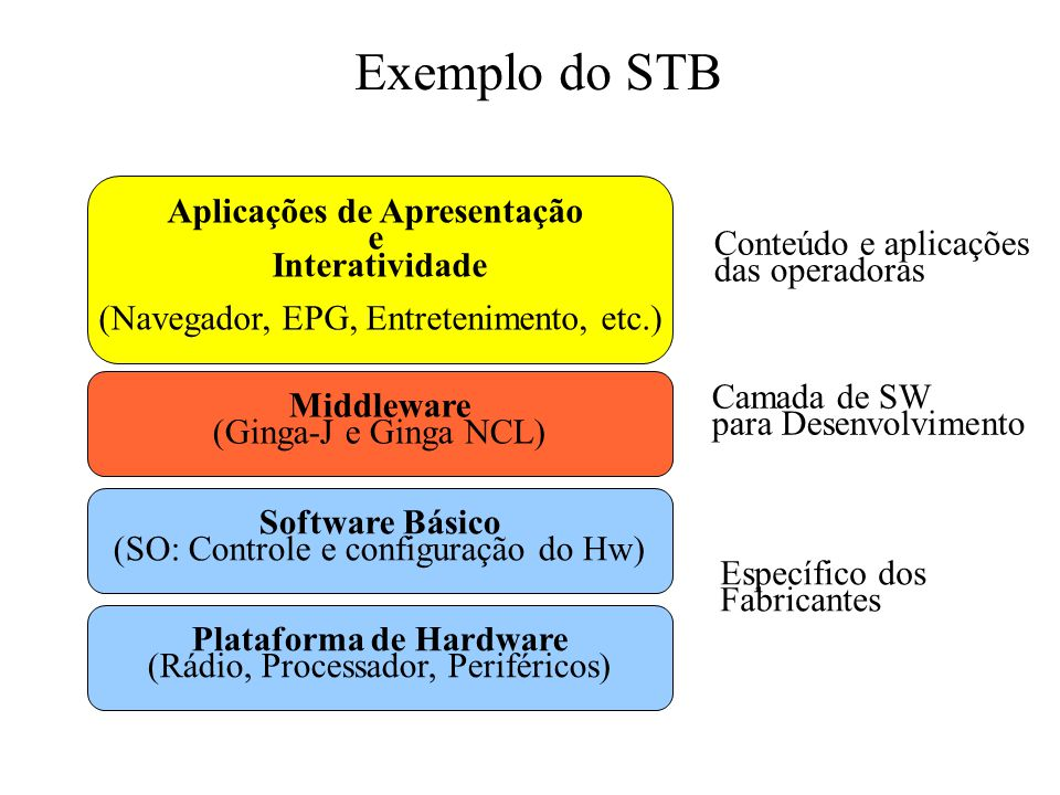 Exemplo do STB Plataforma de Hardware (Rádio, Processador, Periféricos) Middleware (Ginga-J e Ginga NCL) Aplicações de Apresentação e Interatividade (Navegador, EPG, Entretenimento, etc.) Software Básico (SO: Controle e configuração do Hw) Específico dos Fabricantes Camada de SW para Desenvolvimento Conteúdo e aplicações das operadoras