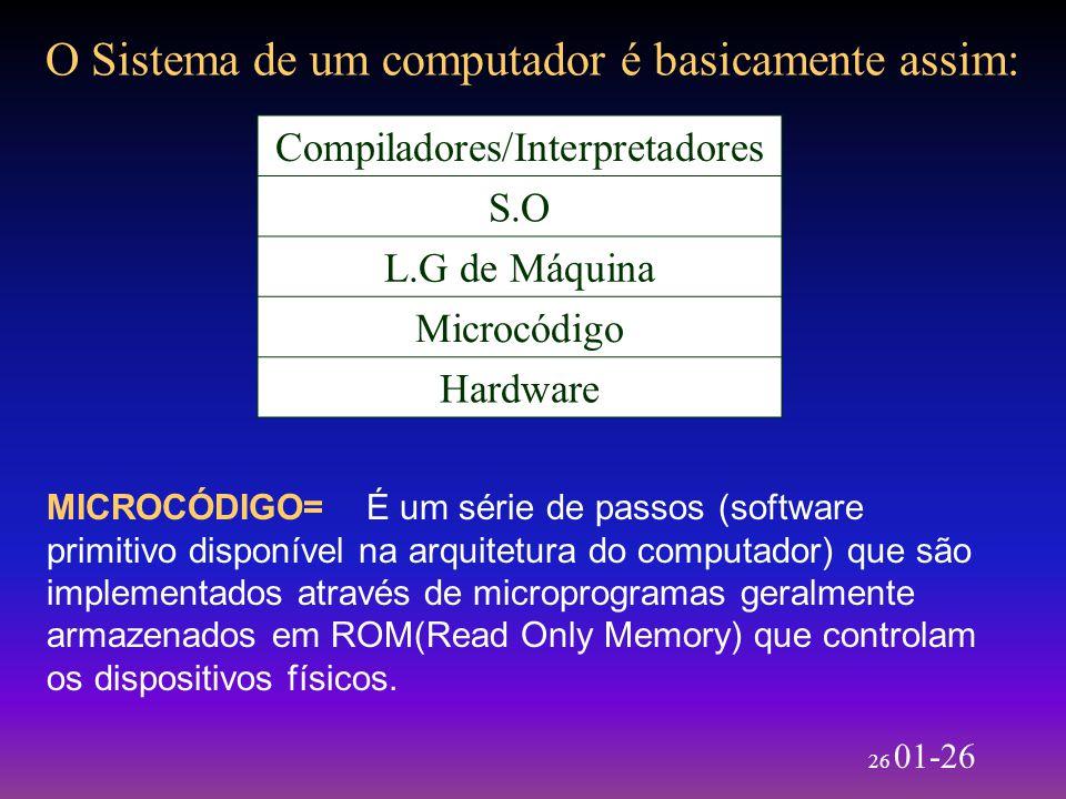 26 01-26 O Sistema de um computador é basicamente assim: Compiladores/Interpretadores S.O L.G de Máquina Microcódigo Hardware MICROCÓDIGO=É um série d