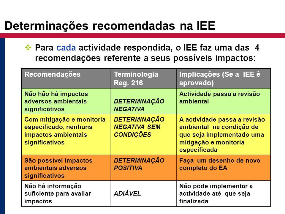 RecomendaçõesTerminologia Reg. 216 Implicações (Se a IEE é aprovado) Não hão há impactos adversos ambientais significativos DETERMINAÇÃO NEGATIVA Acti
